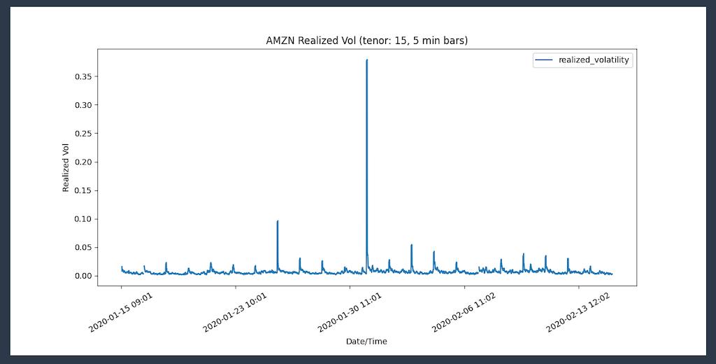 finspace plot realized volatility graph