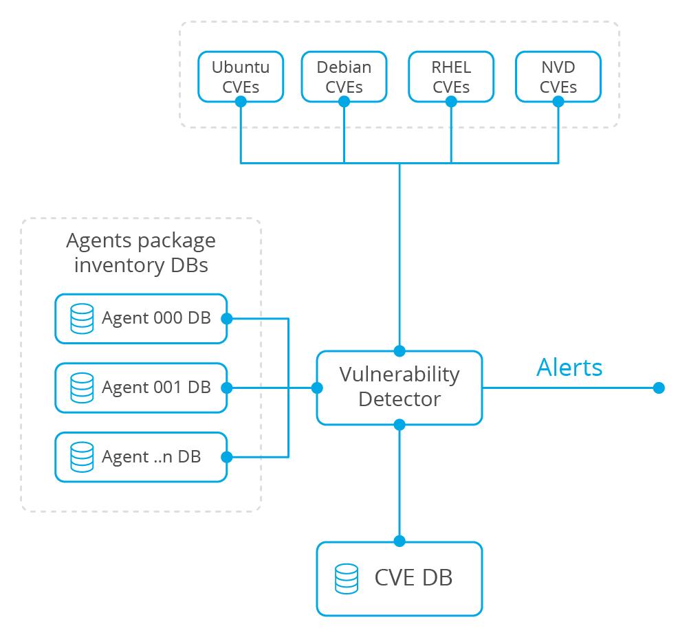 Vulnerability Detector Architecture Diagram
