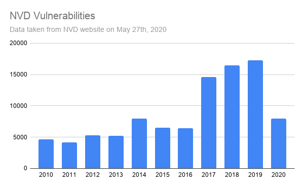 NVD vulnerable software reported by year since 2010.