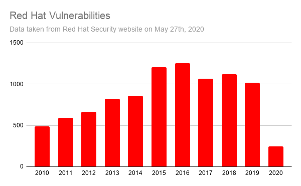 RHEL vulnerable software reported by year since 2010.