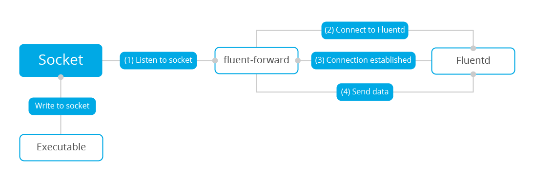 Wazuh fluentd forwarder diagram