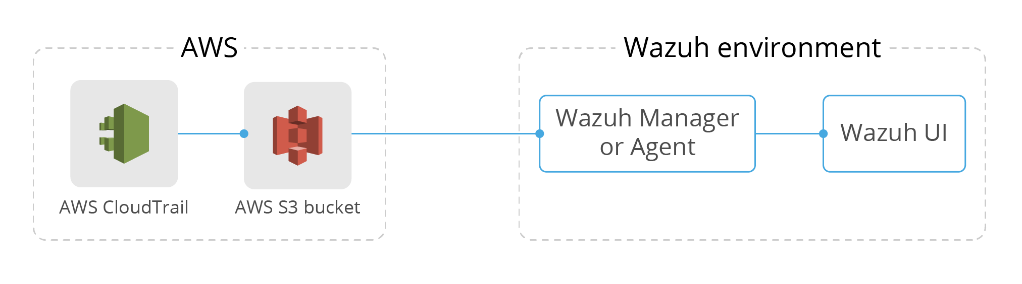 Monitor AWS activity with AWS Cloudtrail and Wazuh