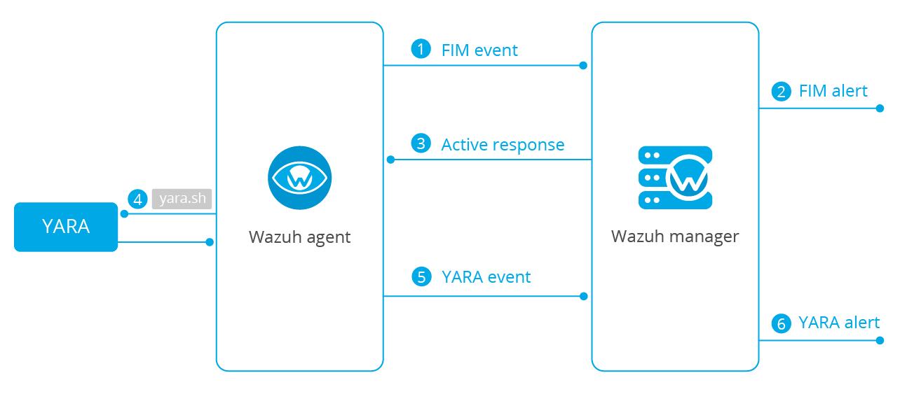 YARA integration with Wazuh. Diagram